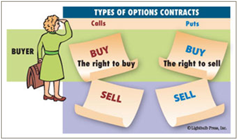 Fidelity options trading agreement